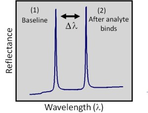 Figure 2. (b) Binding events occurring at the sensor surface produce resonance-peak shifts that can be tracked in real time.